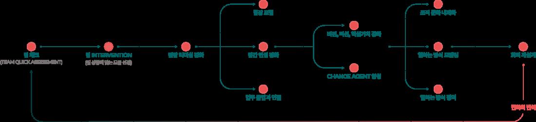 위비드_조직개발_로드맵